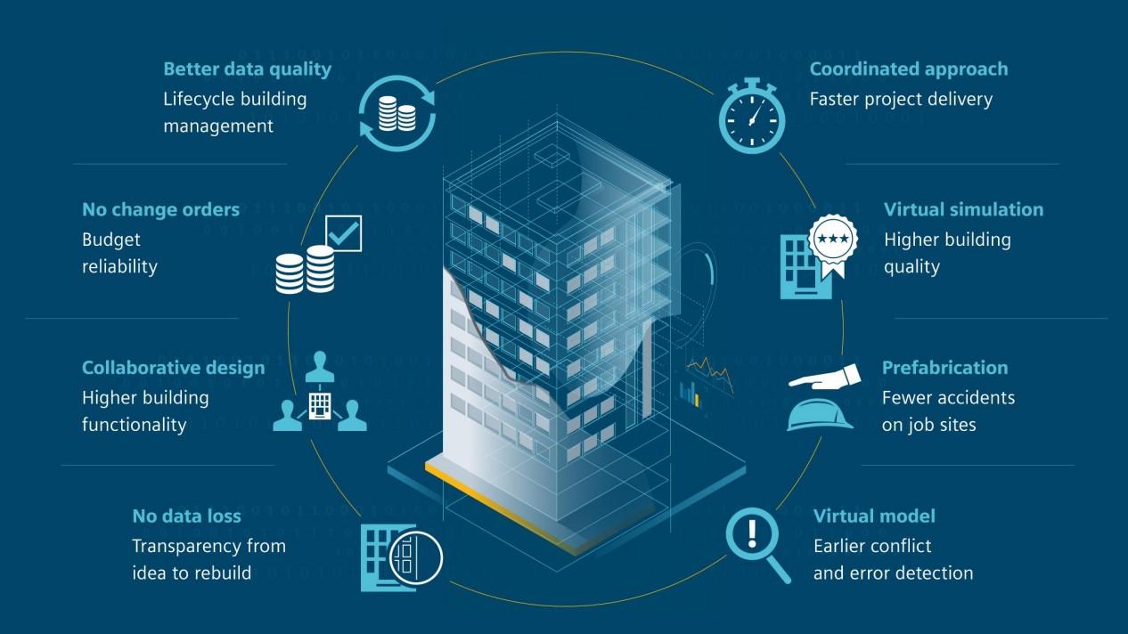 modelos de digitalización y tecnología