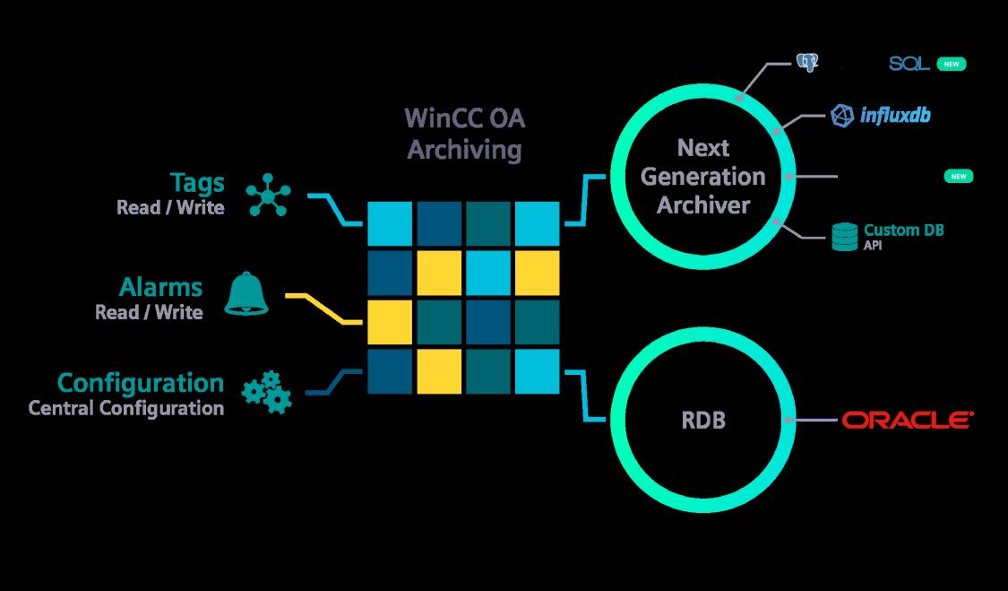 WinCC OA Next Generation Archiver