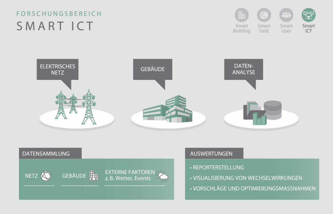 Forschungsbereich Smart ITC