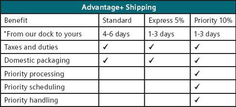 Advantage Plus Shipping