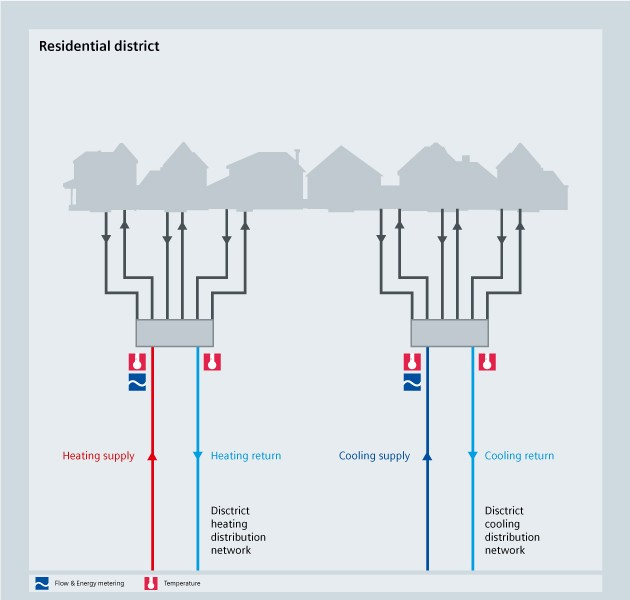 HVAC - residential district - Siemens USA