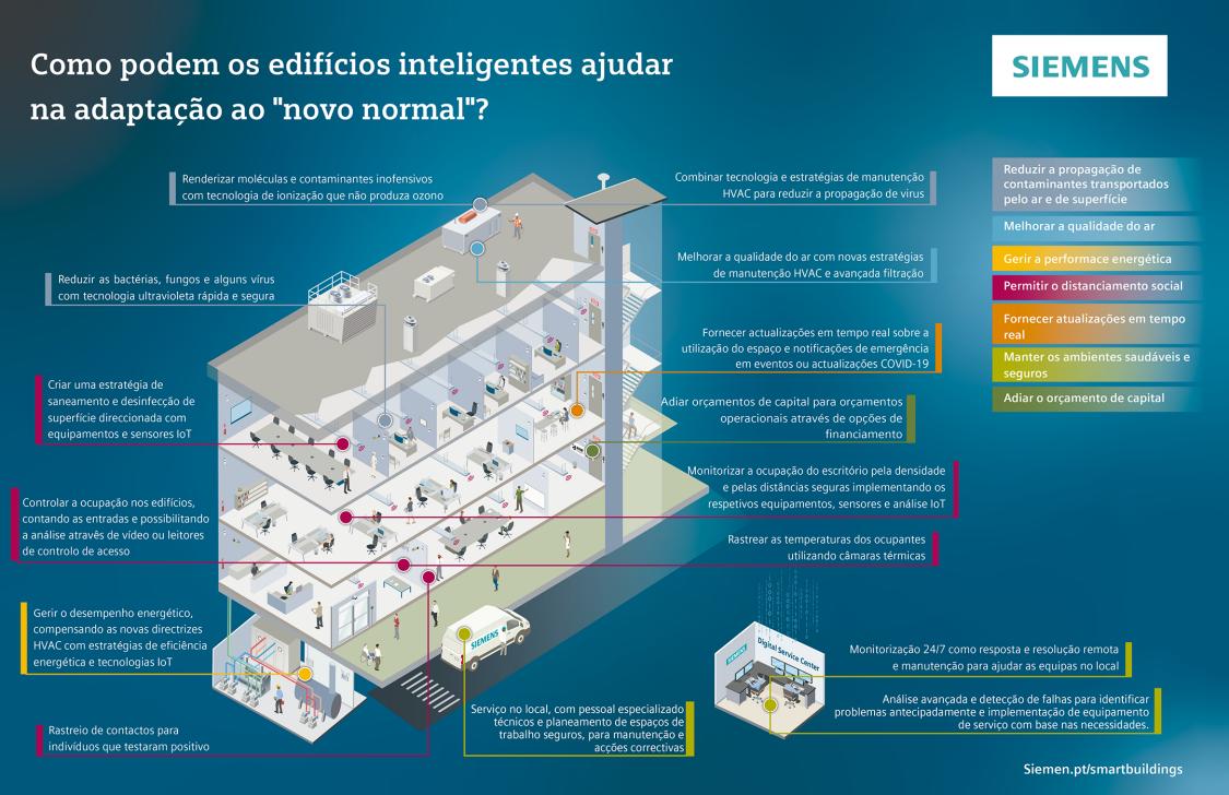 smart buildings infographic