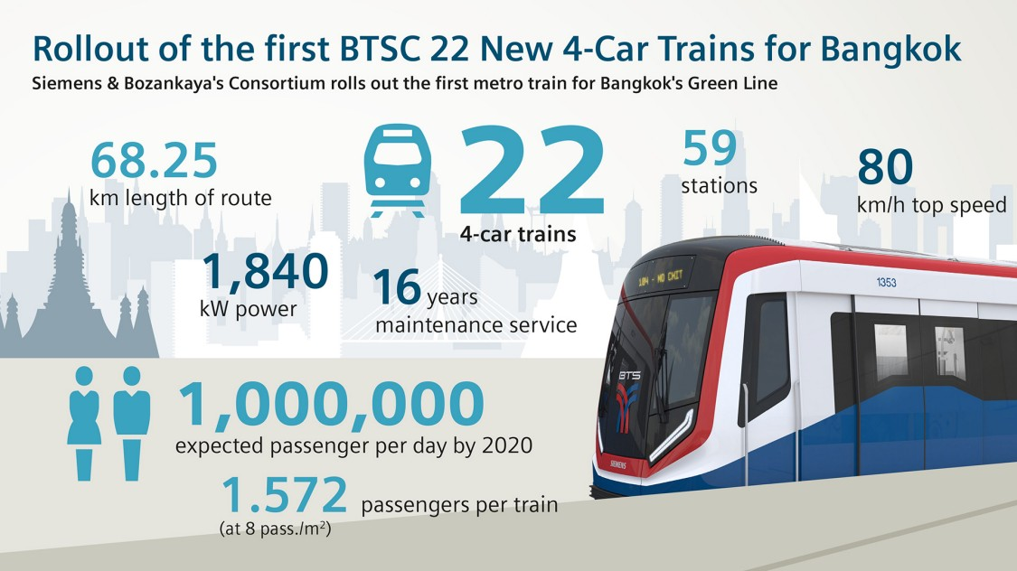 Facts at a glance: Rollout metro trains for Bangkok's Green Line
