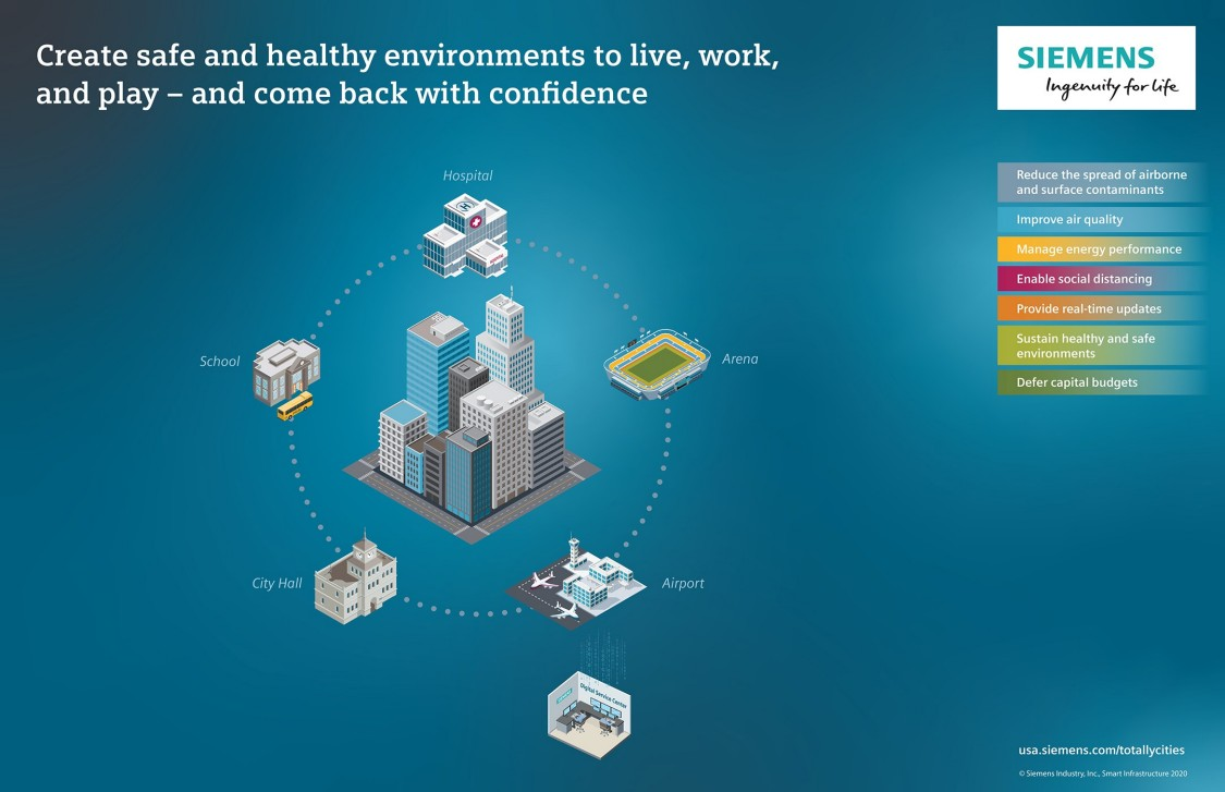 Reopening the Economy: Siemens' commitment to safe, healthy indoor work environments