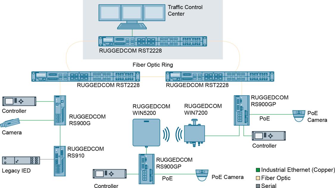 Grafik einer Verkehrsleitstelle mit RUGGEDCOM RS910 und RST2228.
