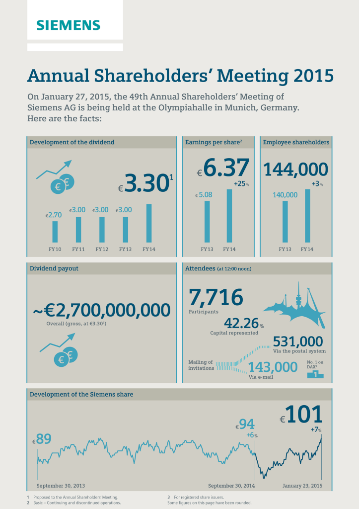Infographic: Annual Shareholders' Meeting 2015