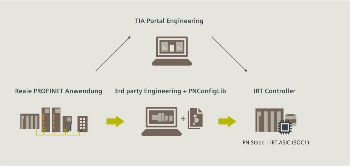 PROFINET HW-Projektierung