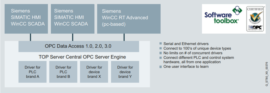SIMATIC WinCC Add-ons | SIMATIC SCADA Systems | Siemens