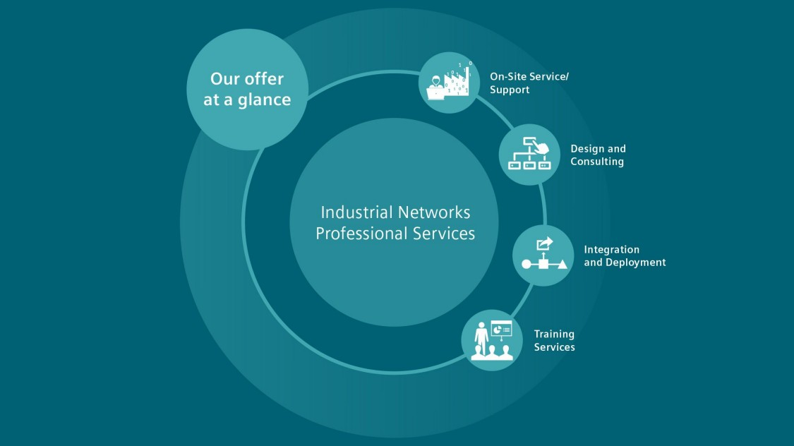 Professional Services for industrial networks at a glance