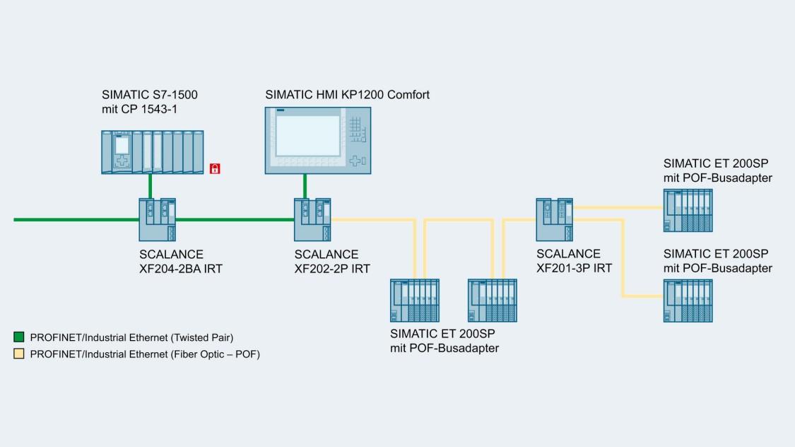Bild einer Beispielkonfiguration für schnelle IRT-Kommunikation zwischen PROFINET-Teilnehmern mit SCALANCE X-200IRT