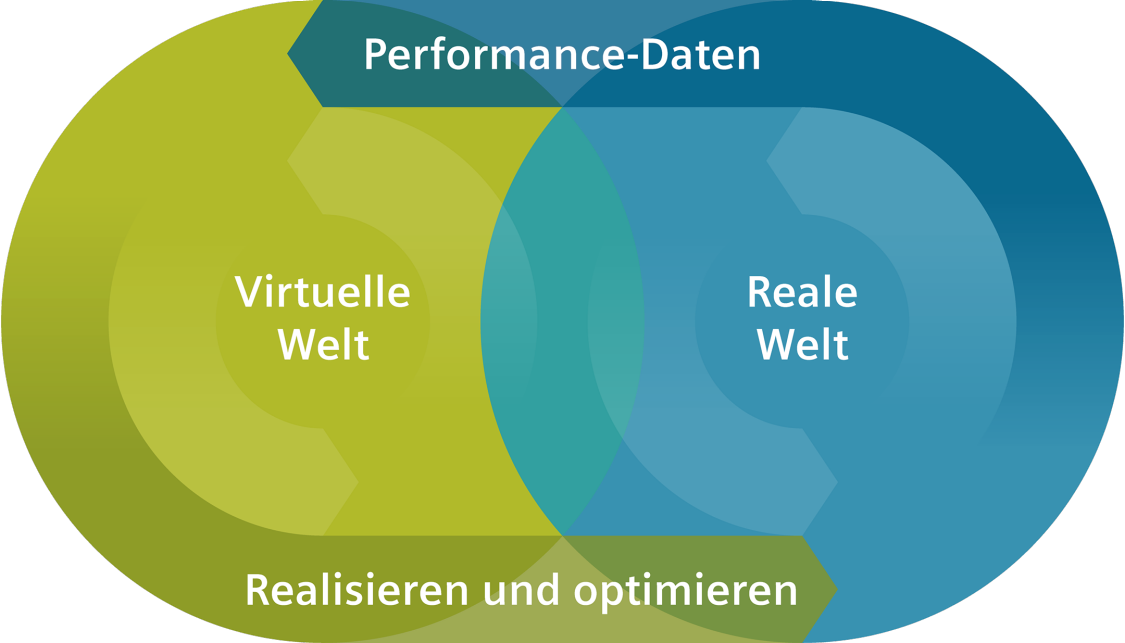 Digital Enterprise – Beginnen Sie mit der digitalen Transformation