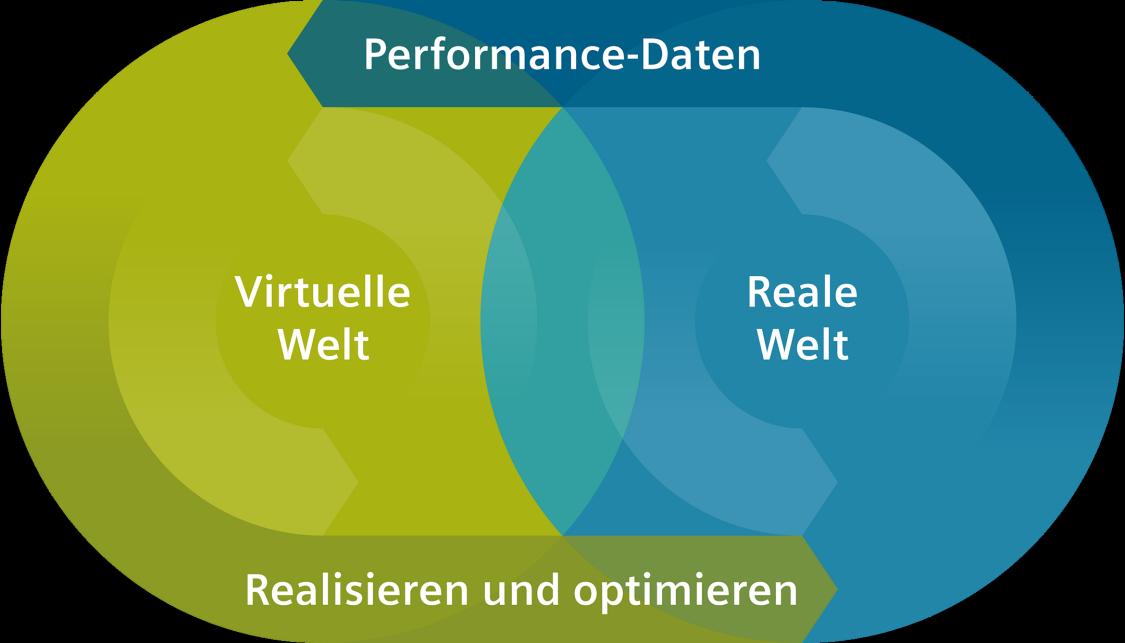 Der digitale Zwilling ermöglicht im digitalen Unternehmen, die virtuelle und die reale Welt zu verschmelzen