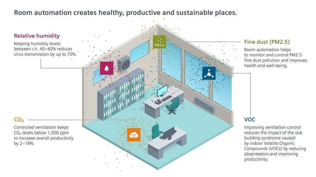 Air duct fine dust sensors from Siemens detect smallest harmful particles in buildings
