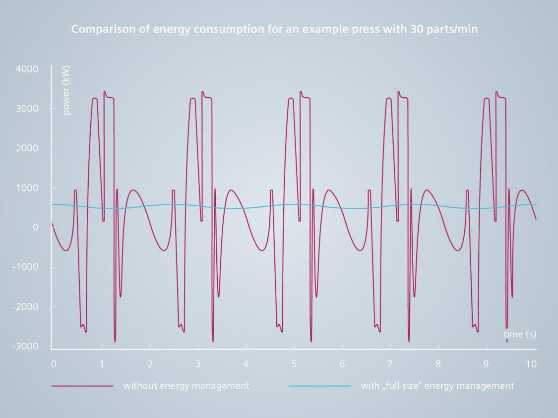 Key visual energy management