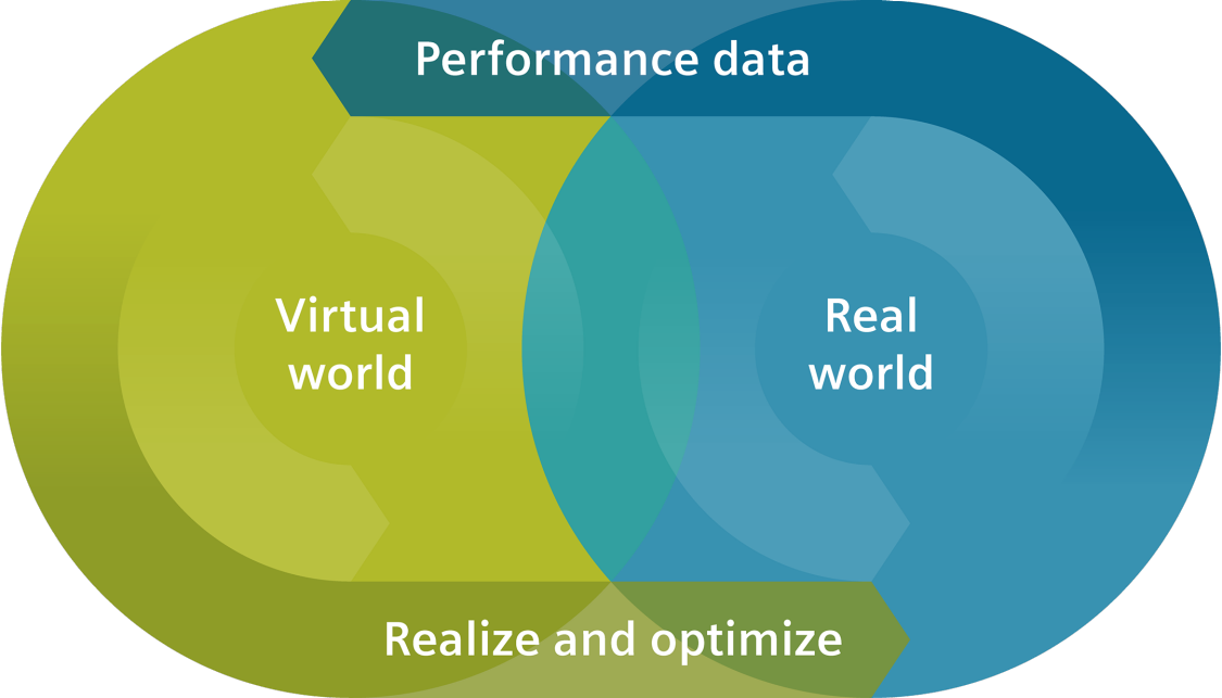The digital twin connects the real and virtual worlds.