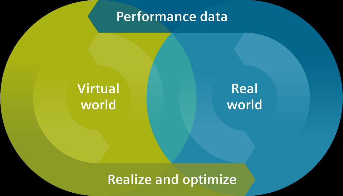 Digital transformasjon kombinerer den virtuelle verden og den virkelige verden