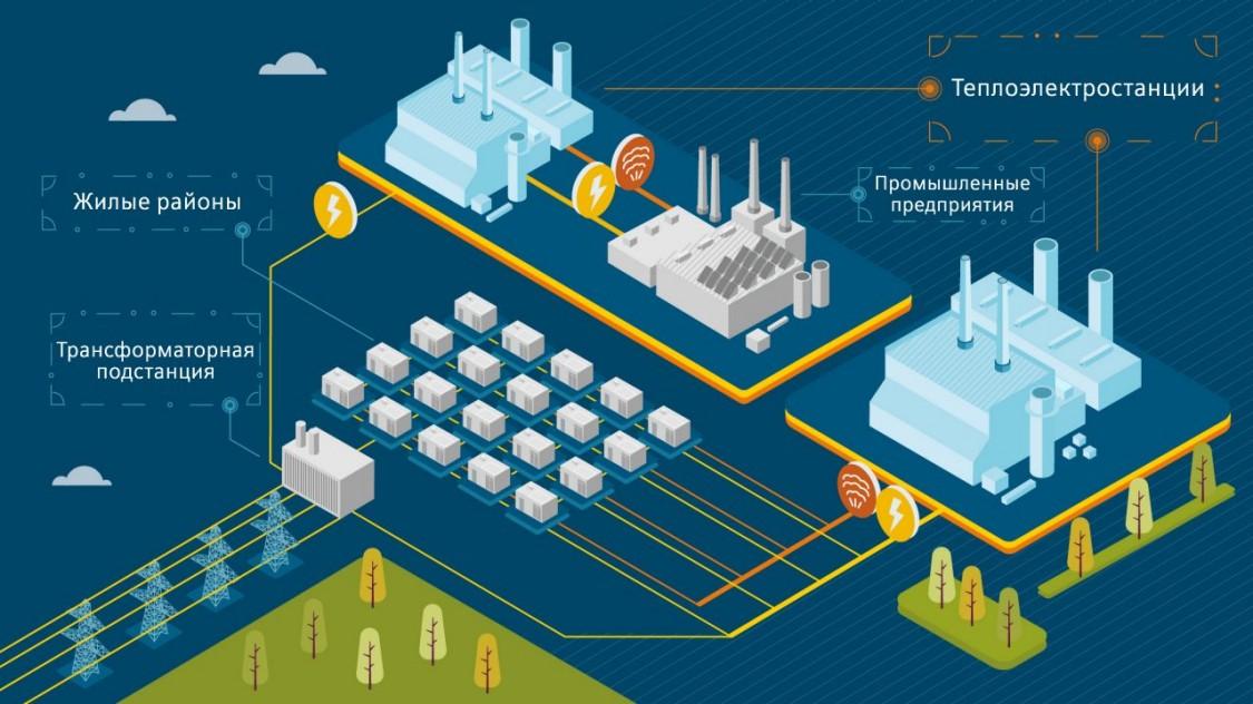 Комбинированное производство электроэнергии и тепла
