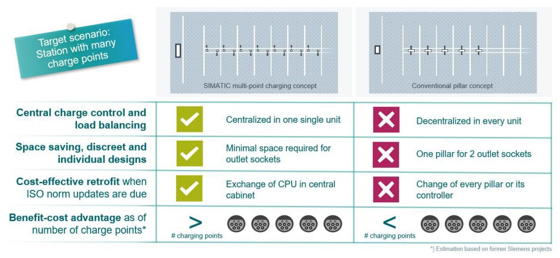 Overview multi-point charging stations