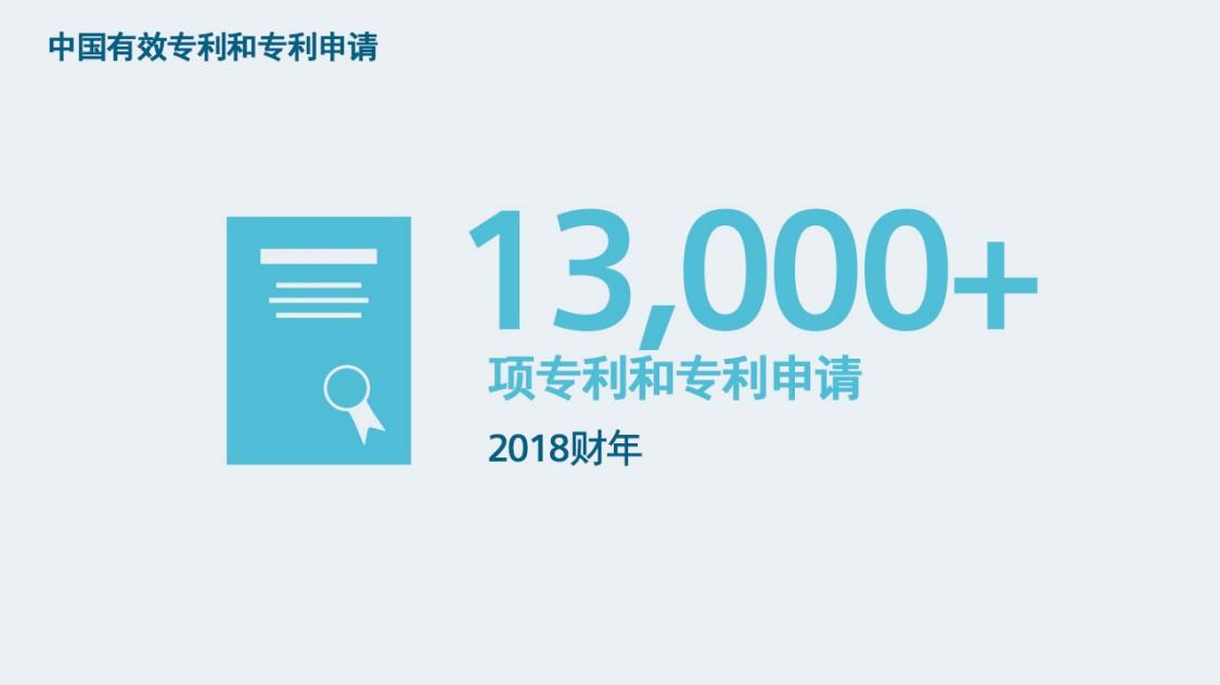 中国有效专利和专利申请