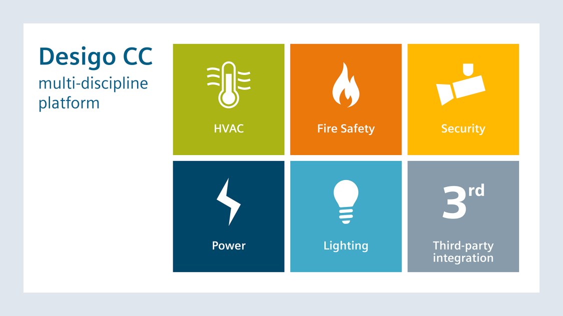 Desigo CC provides solutions for the disciplines lighting, power, security, fire safety, HVAC and third-party integration