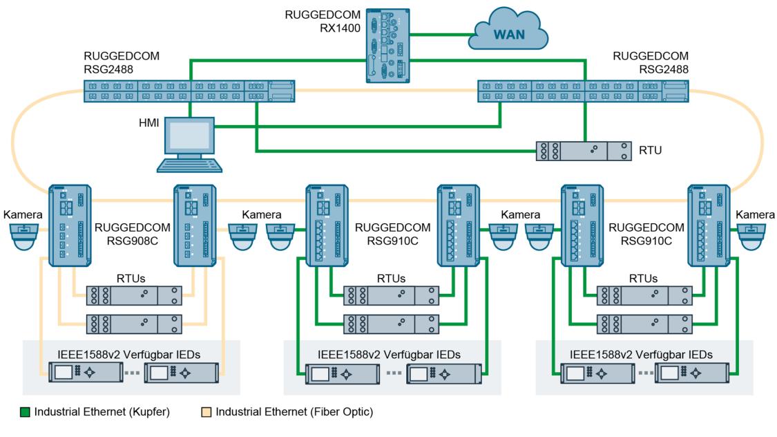 Der RUGGEDCOM RSG910C ist sowohl mit Glasfaser-Ports als auch mit Kupferports ausgestattet. Dadurch ist der Anschluss unterschiedlicher Endgeräte in einem modernen ethernetbasierten Netzwerk einschließlich Zeitsynchronisation nach IEEE1588 möglich.
