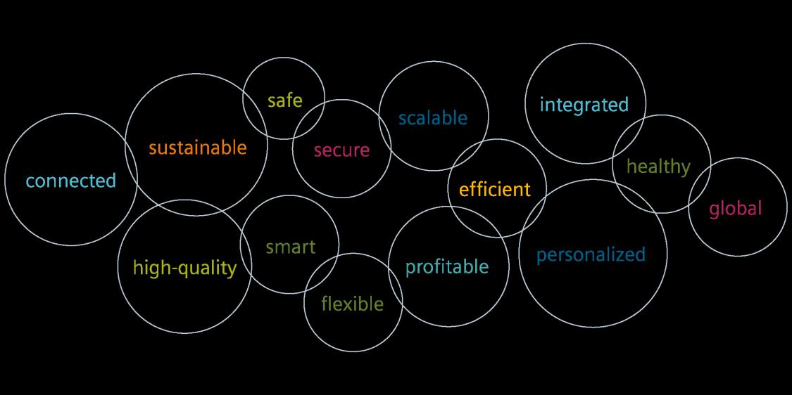 Challenges for Digital Enterprises