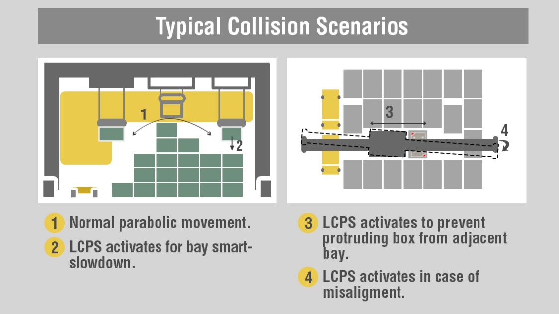 Overview of typical collision scenarios