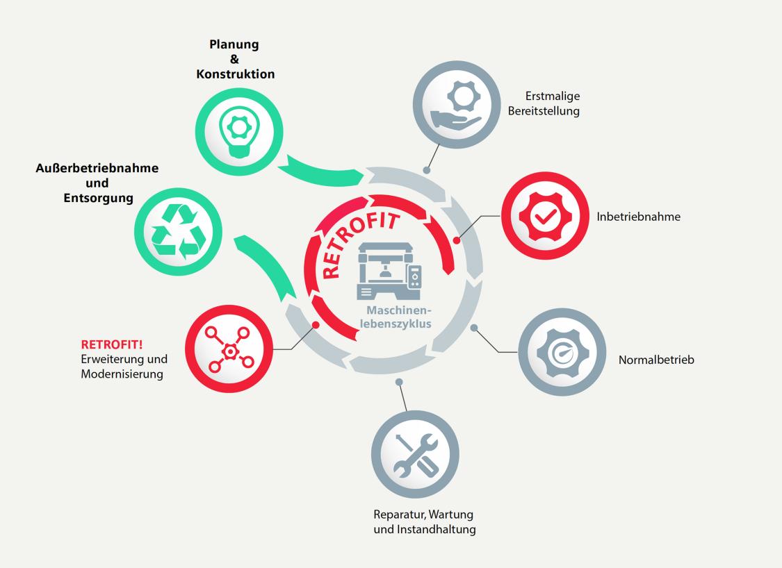 Retrofit-Zyklus