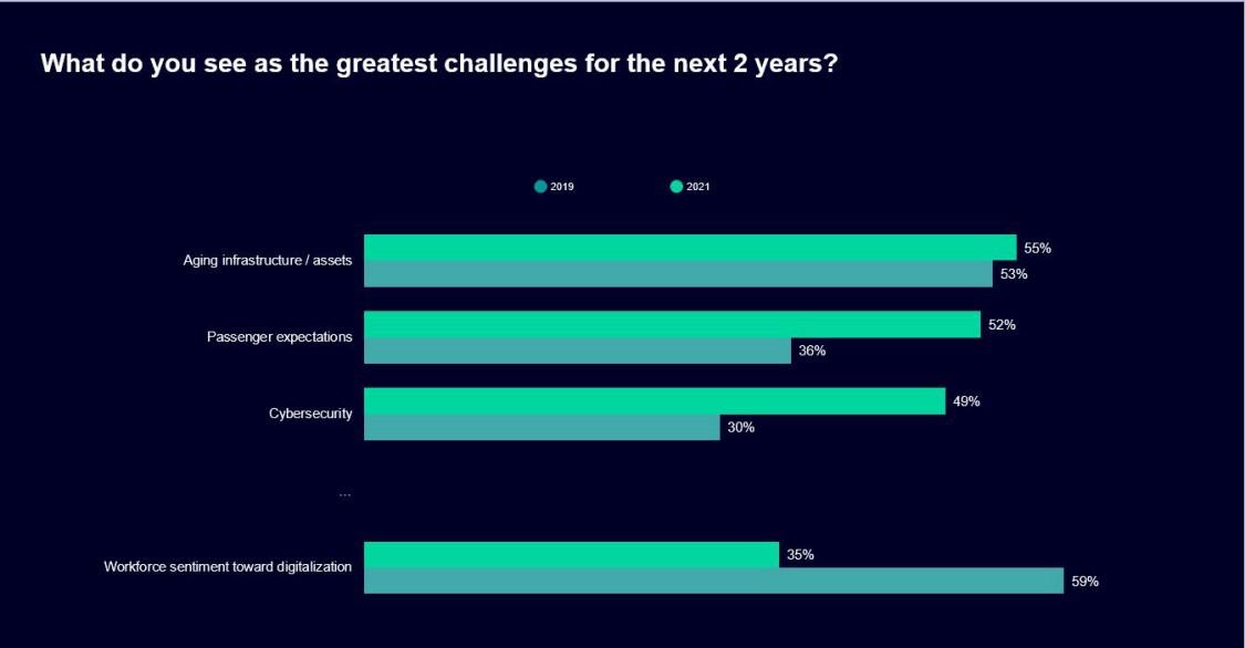 Global Transport Sector Insight result challenge
