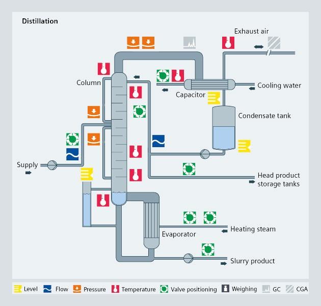 Chemical distillation process - Siemens USA