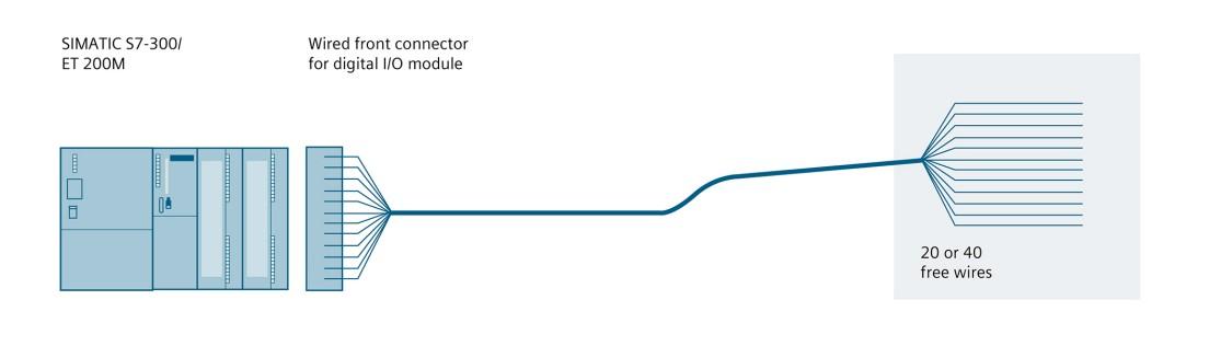 Графік конфігурації: SIMATIC TOP connect - гнучке з'єднання