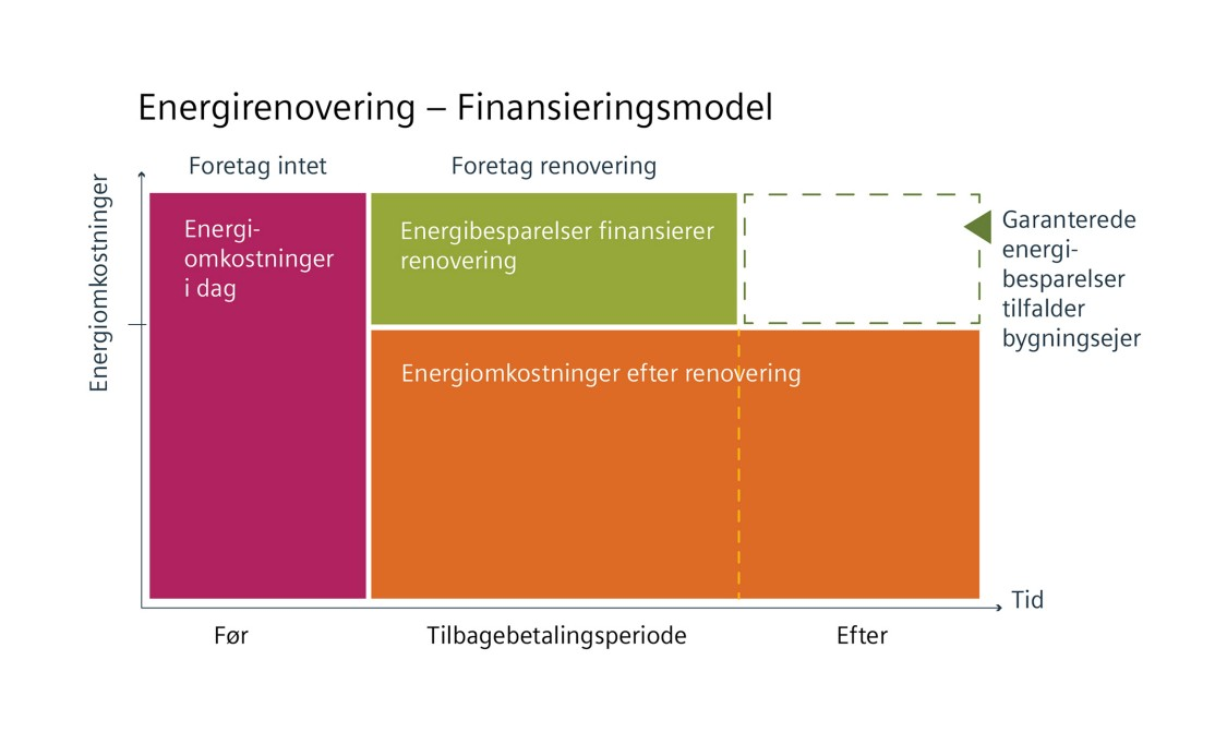 ESCO Energirenovering Finansieringsmodel