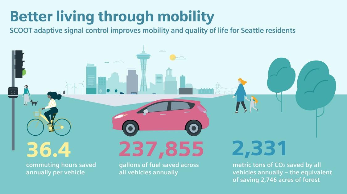 Better living through mobility