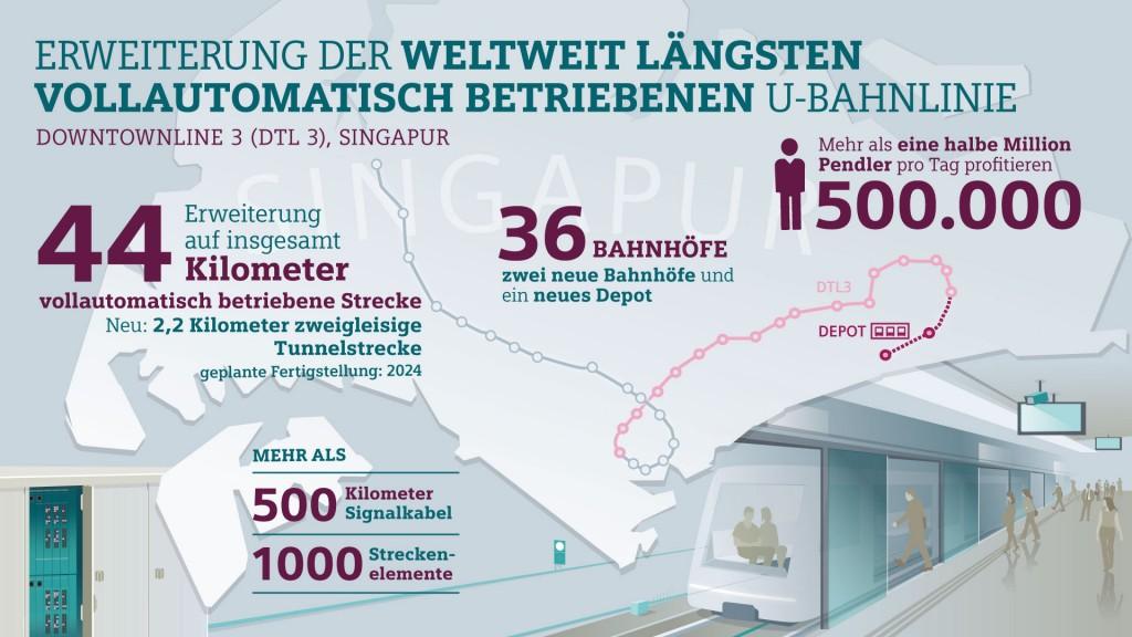 Erweiterung der weltweit längsten vollautomatisch betriebenen U-Bahnlinie Downtown line 3, Singapur