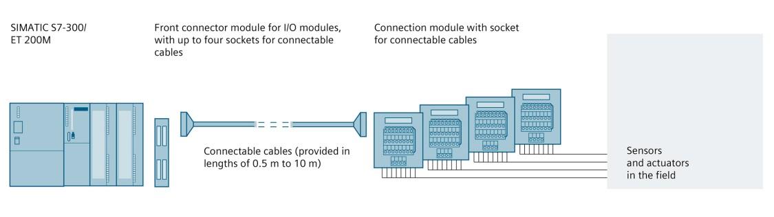 Графік конфігурації: SIMATIC TOP connect - повністю модульне з'єднання