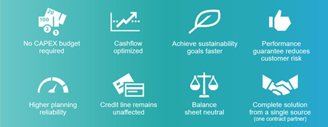 Die Vorteile einer smarten Finanzierungslösung im Überblick.
