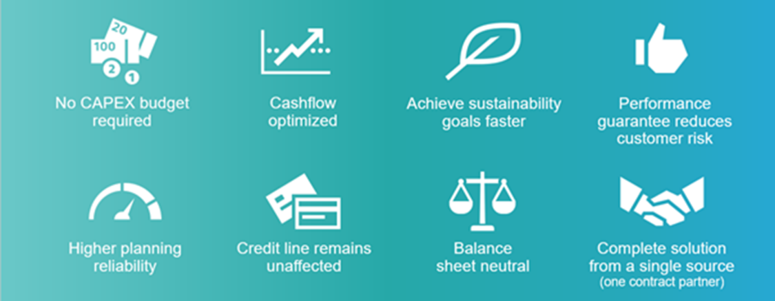 smart financing solution at a glance