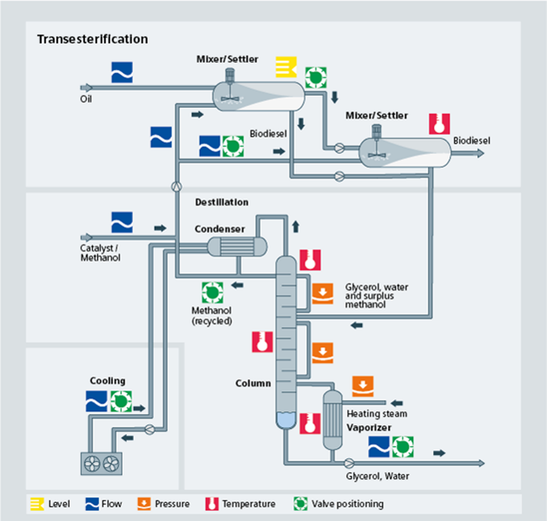 Biodiesel transesterification process diagram - Siemens USA