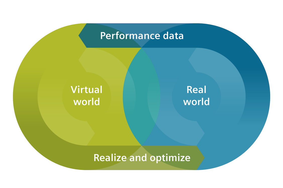 Digital transformation merges the virtual with the real world