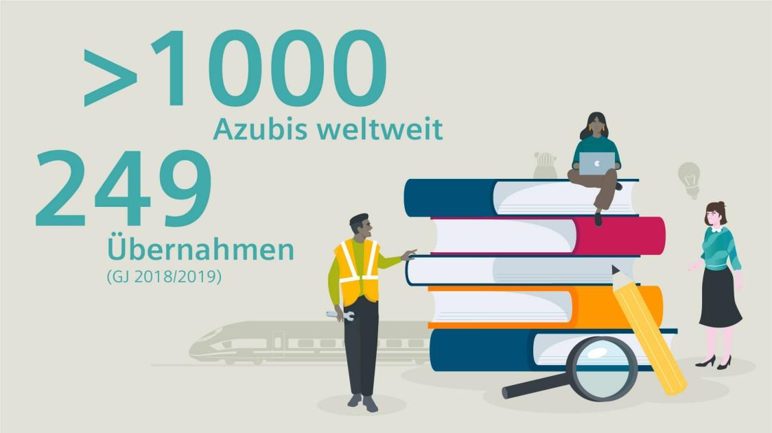 Ilustration: Mehr al 100 Auszubildende weltweit. 249 Übernahmen von Auszubildenden