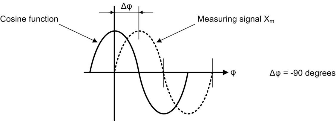 Figure: Determination of Phase Angle ρ of Measuring Signal X m Relative to the Cosine Function