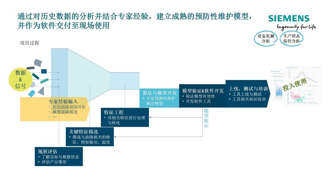 人工智能应用规划和路线设计