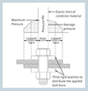 Figure 2: Distribution of forces in a bolted bus bar joint