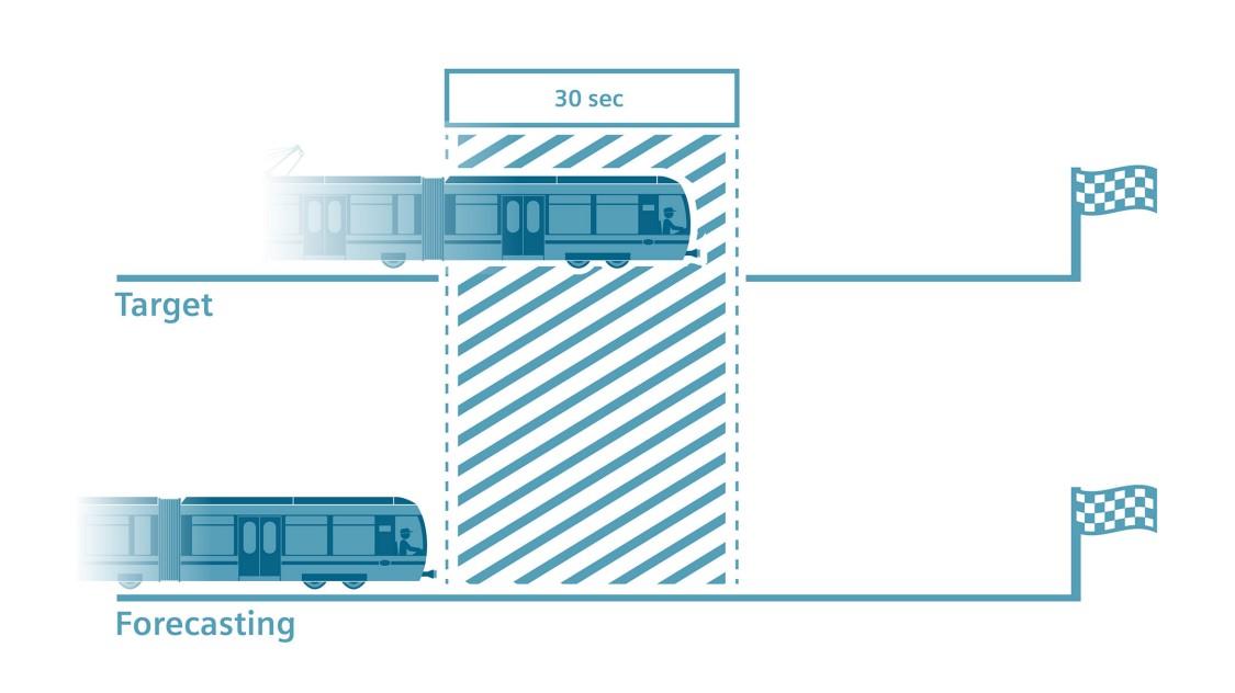 Prognozowanie ruchu pociągów