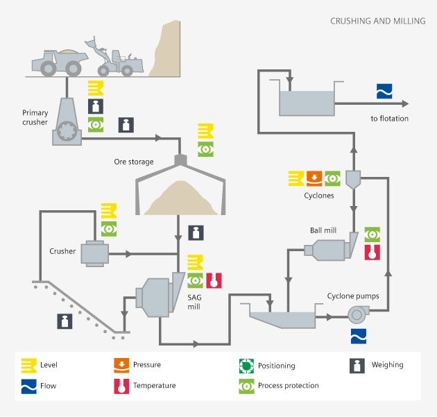 Crushing and milling process diagram - Siemens USA
