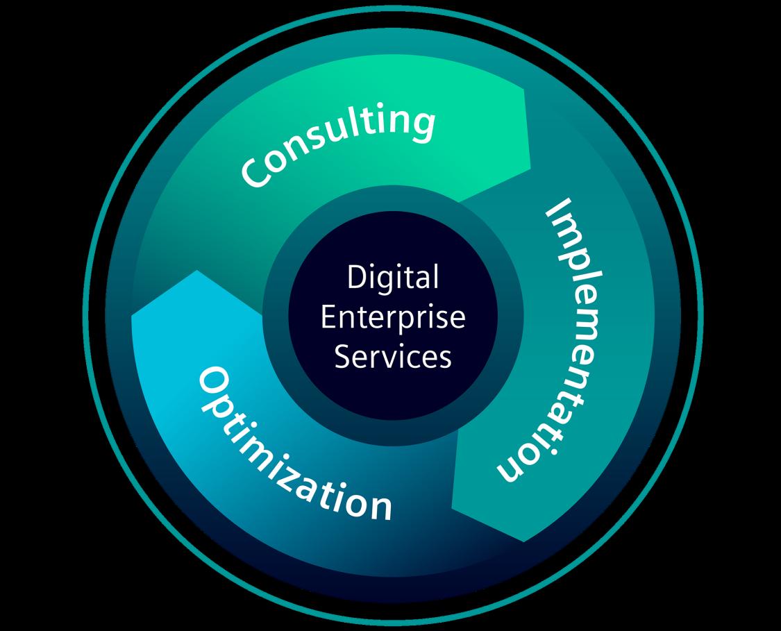 Digital Enterprise Services unterstützen Sie bei der digitalen Transformation Ihres Unternehmens