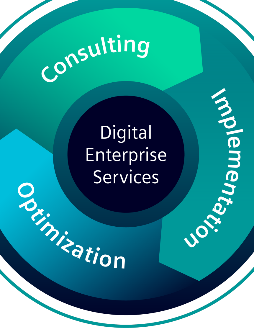Digital Enterprise Services support the digital transformation of companies based on three steps