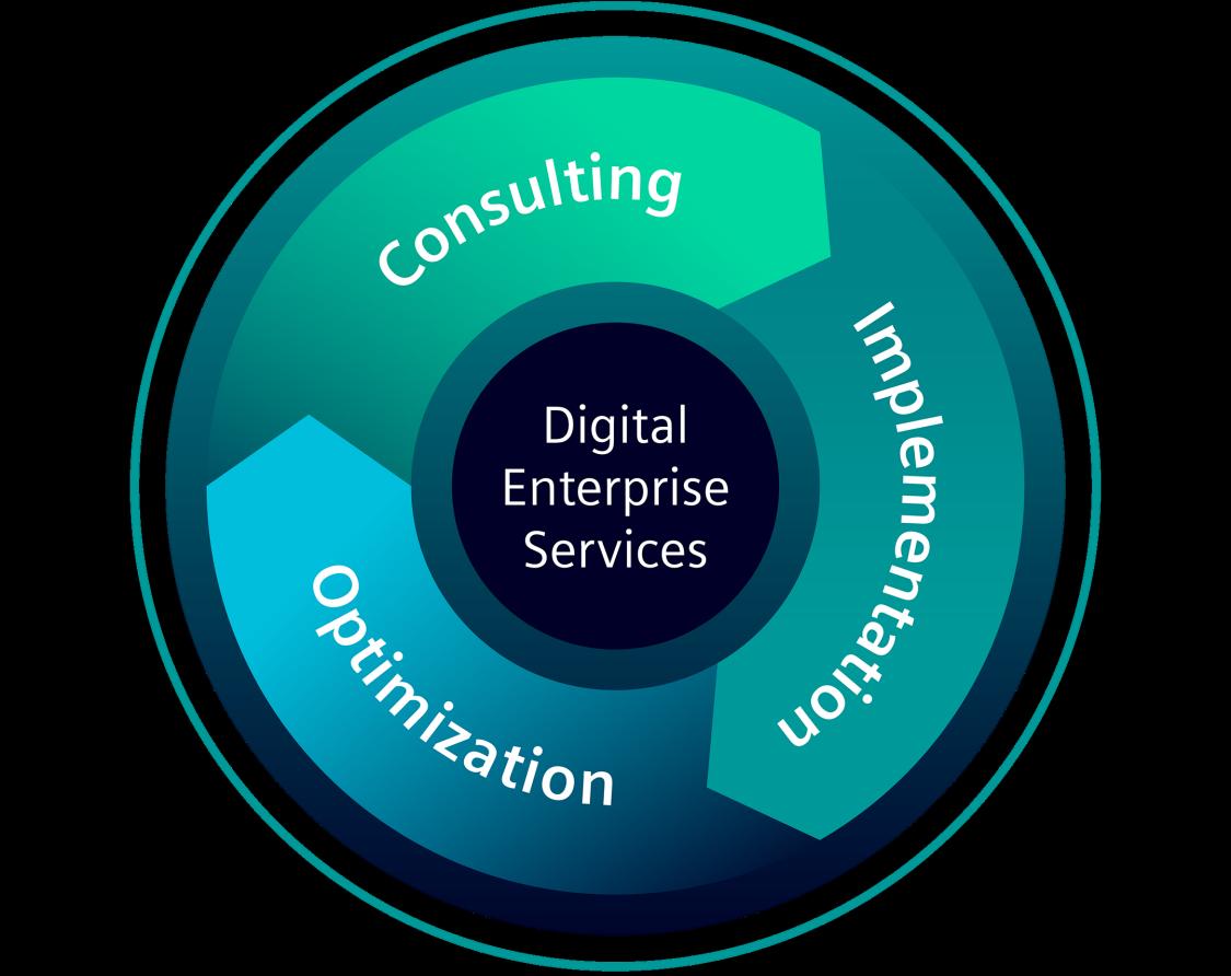 Ihr Einstieg in die Digitalisierung – Service is more than you think!