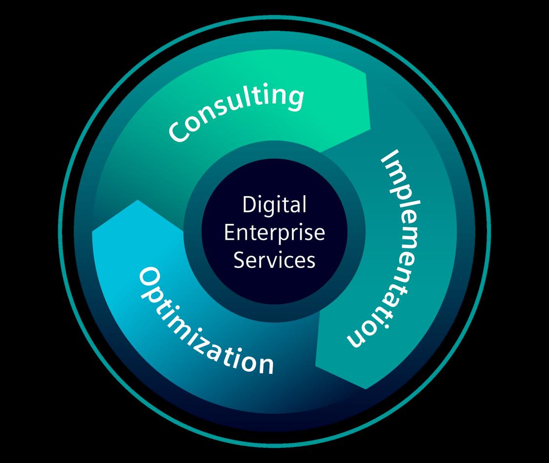 Digital Enterprise Services unterstützen Unternehmen in drei Schritten bei der digitalen Transformation