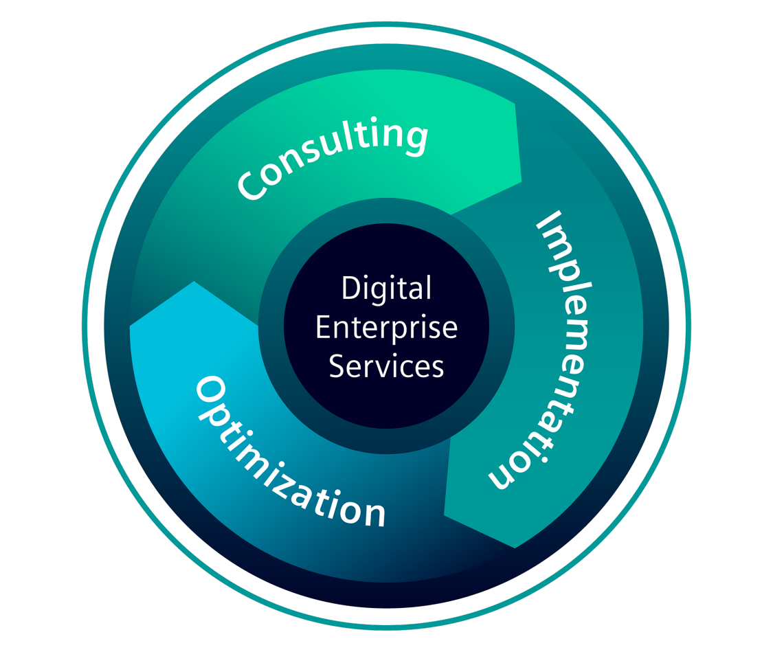 Services for the Digital Enterprise von Siemens unterstützen Sie bei der digitalen Transformation